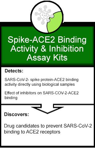 EpiGentek SARS-CoV-2 Spike-ACE2 Binding Inhibition Kits